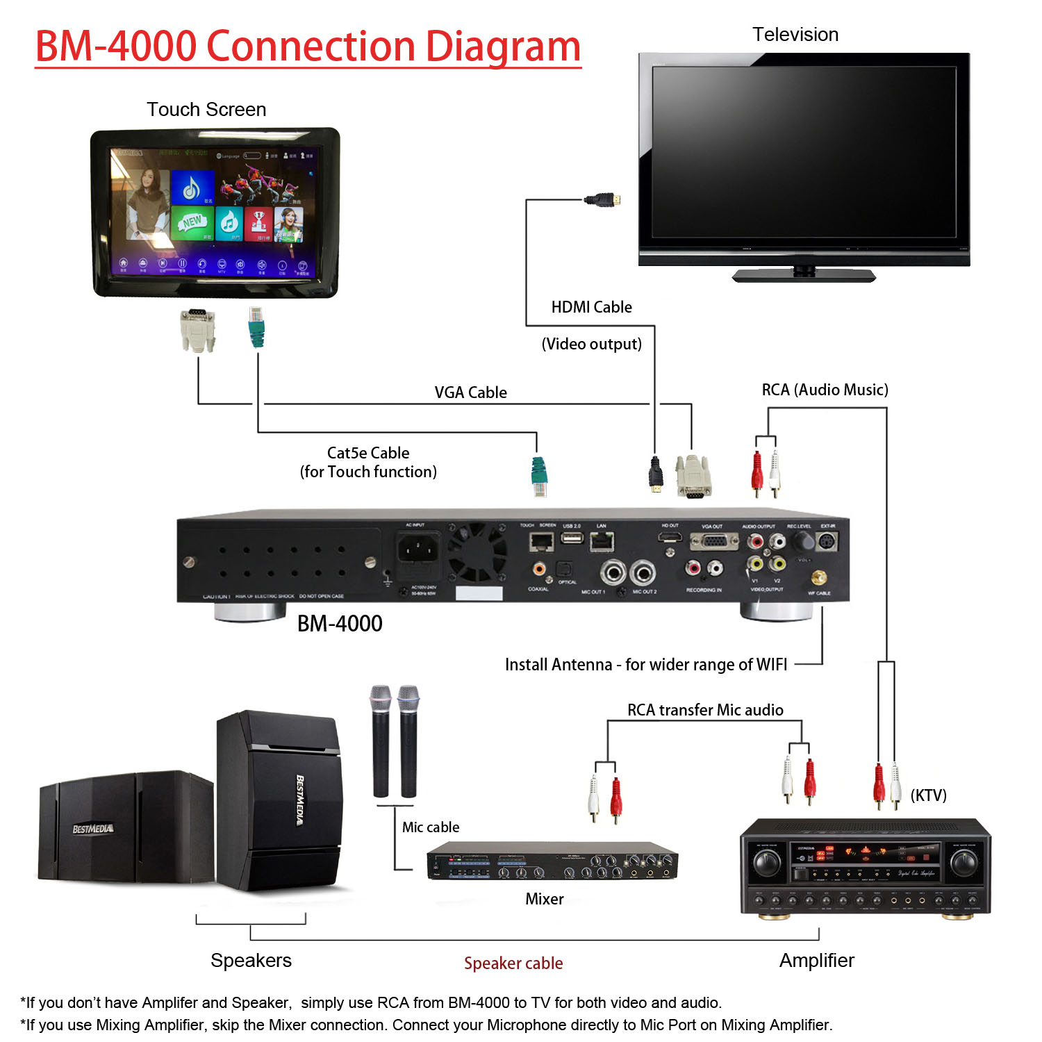 (a) NO sound from microphone if audio output is HDMI Please note that the  HDMI video and audio's content are digital, while audio (L/R) of AV  component are ...