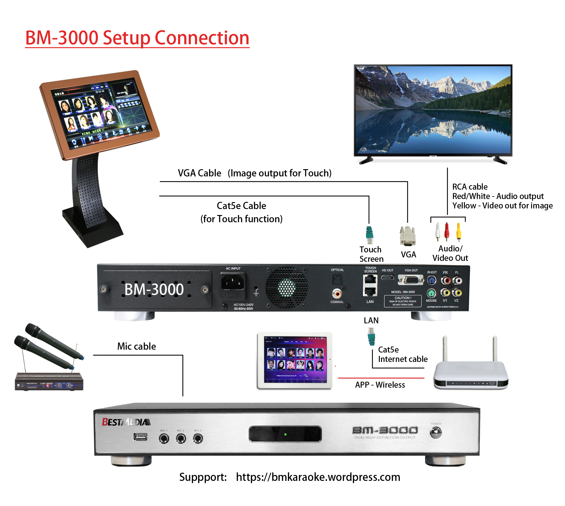 BM-3000 Connection Diagram – Best Media Tech SupportBest Media Ultimate Karaoke Machine Technical Support
