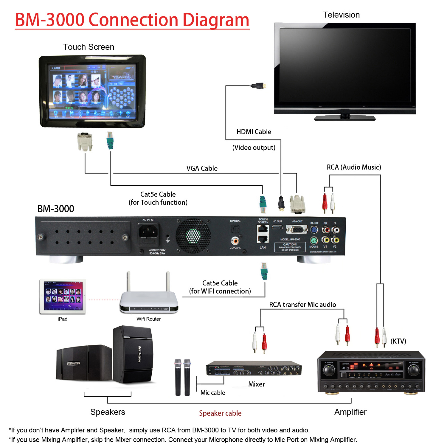 bm 3000 connection diagram best media tech support. Black Bedroom Furniture Sets. Home Design Ideas